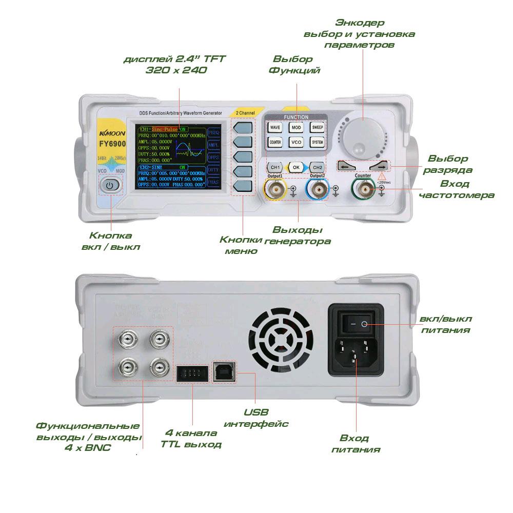 Назначение функциональных кнопок генератора FY6900-30M